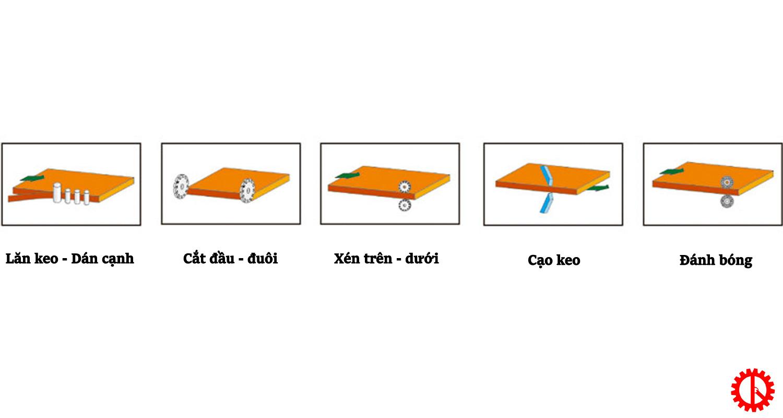 Máy dán cạnh ván MFC 5 chức năng tự động SM-360 | Quốc Duy