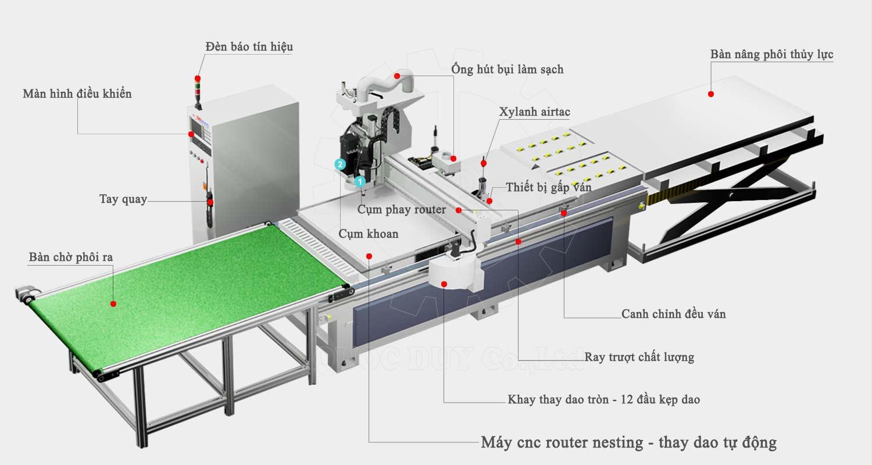 chi tiết máy cnc router nesting 1325 gỗ công nghiệp | QUỐC DUY
